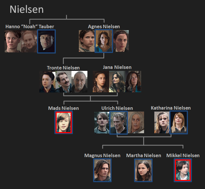 Dark on Netflix - Who is who - The Family Tree - Overview of