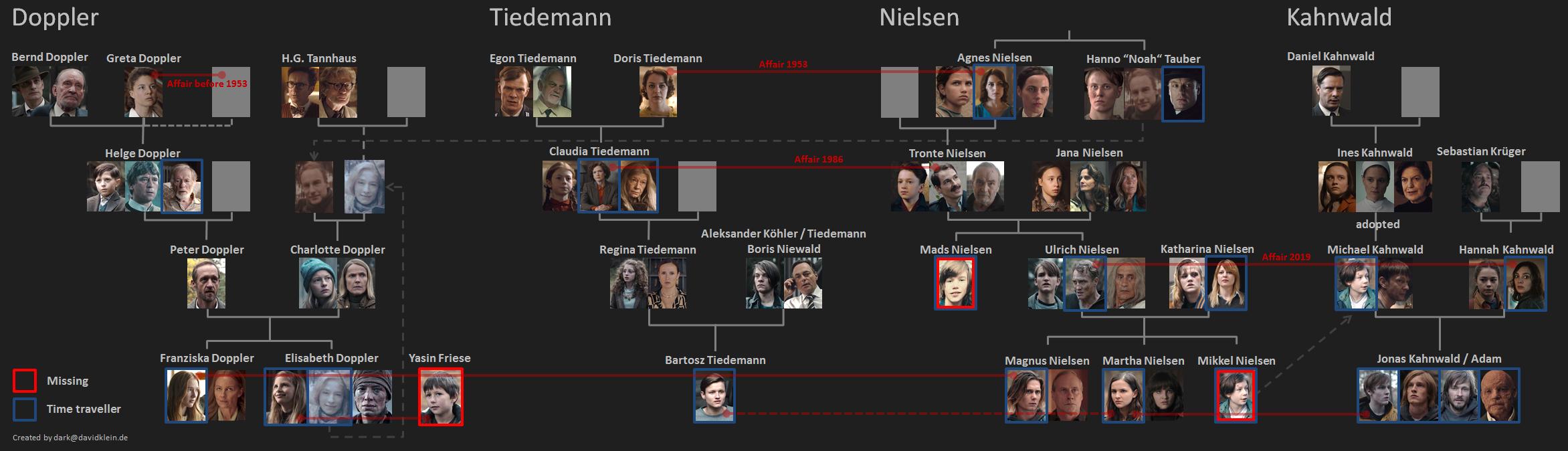 Stammbaum Dark Staffel 3