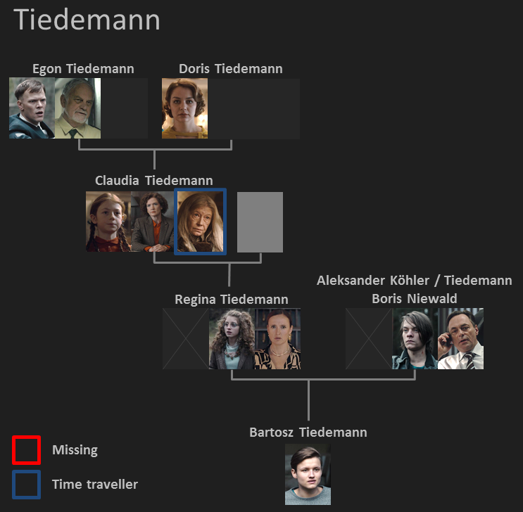 Netflix Dark Jonas >> Dark on Netflix - Who is who - The Family Tree - Overview of the families